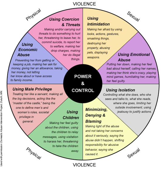 The Domestic Violence Wheel Wingsforjustice